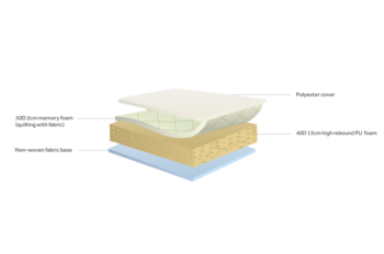 Diagram memory care mattress