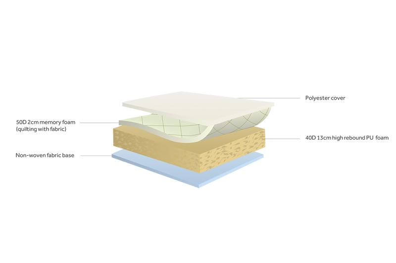 Diagram memory care mattress